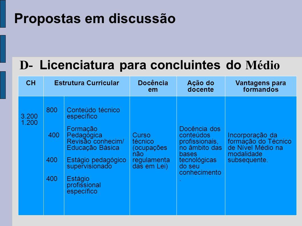 Propostas em discussão D- Licenciatura para concluintes do Médio CHEstrutura CurricularDocência em Ação do docente Vantagens para formandos 3.200 1.20