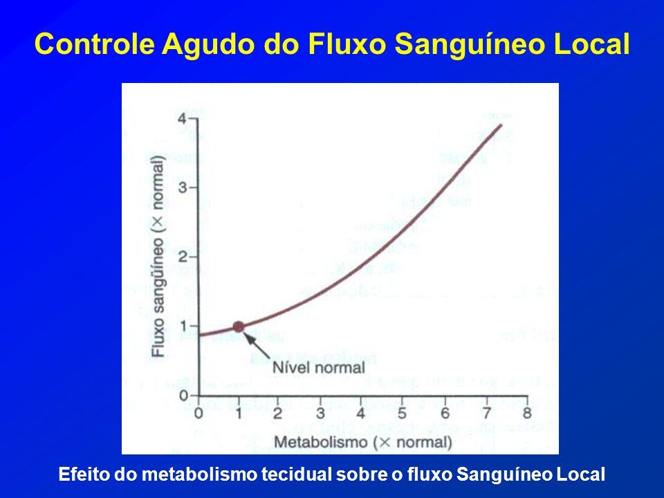 Controle Agudo do Fluxo Sanguíneo Local Efeito do metabolismo tecidual sobre o fluxo Sanguíneo Local