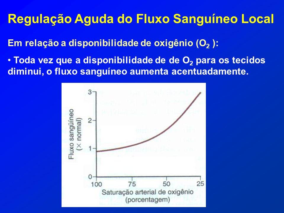 Regulação Aguda do Fluxo Sanguíneo Local Em relação a disponibilidade de oxigênio (O 2 ): Toda vez que a disponibilidade de de O 2 para os tecidos dim