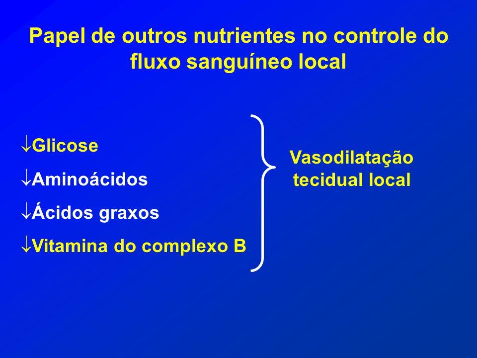 Papel de outros nutrientes no controle do fluxo sanguíneo local Glicose Aminoácidos Ácidos graxos Vitamina do complexo B Vasodilatação tecidual local