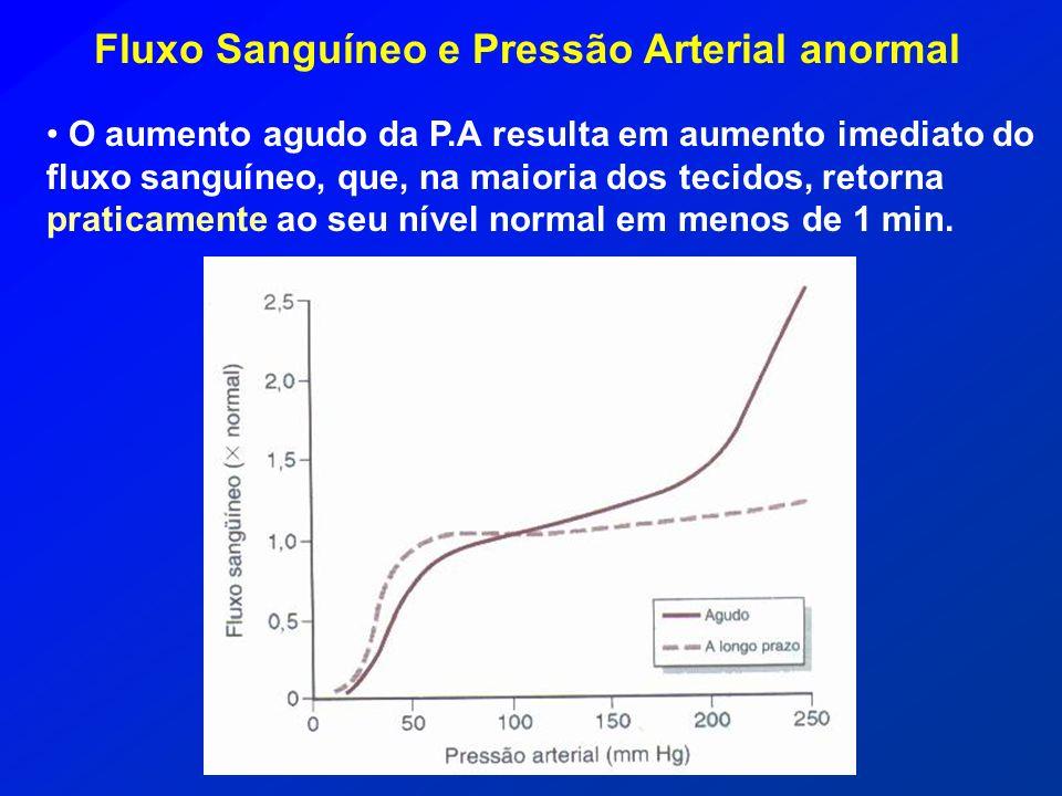 Fluxo Sanguíneo e Pressão Arterial anormal O aumento agudo da P.A resulta em aumento imediato do fluxo sanguíneo, que, na maioria dos tecidos, retorna