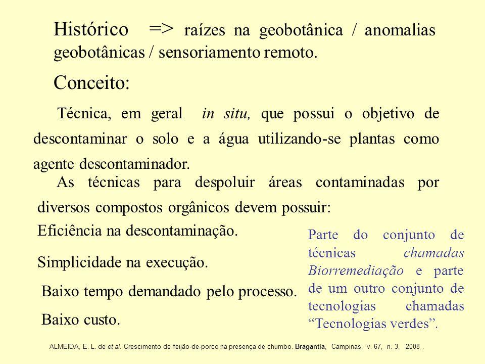 Histórico => raízes na geobotânica / anomalias geobotânicas / sensoriamento remoto. Conceito: Técnica, em geral in situ, que possui o objetivo de desc