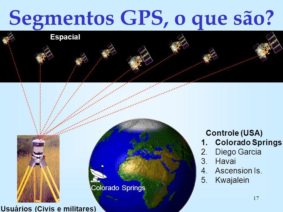 Uchôa16 Pra que serve esse tal GPS .
