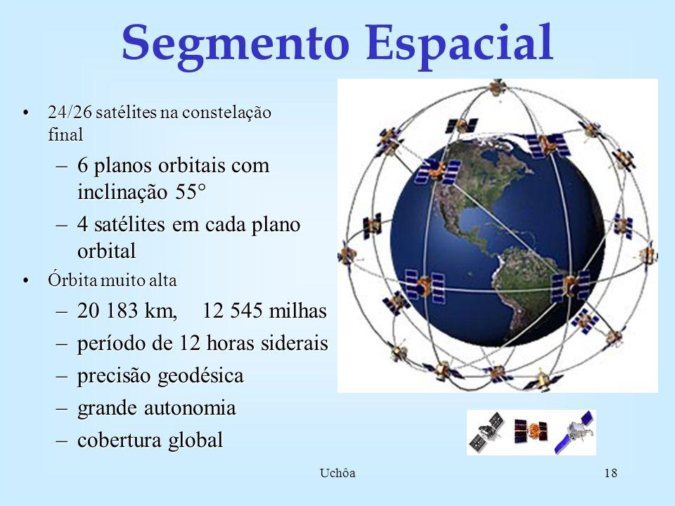 Uchôa17 Controle (USA) 1.Colorado Springs 2.Diego Garcia 3.Havai 4.Ascension Is. 5.Kwajalein Colorado Springs Segmentos GPS, o que são? Usuários (Civi