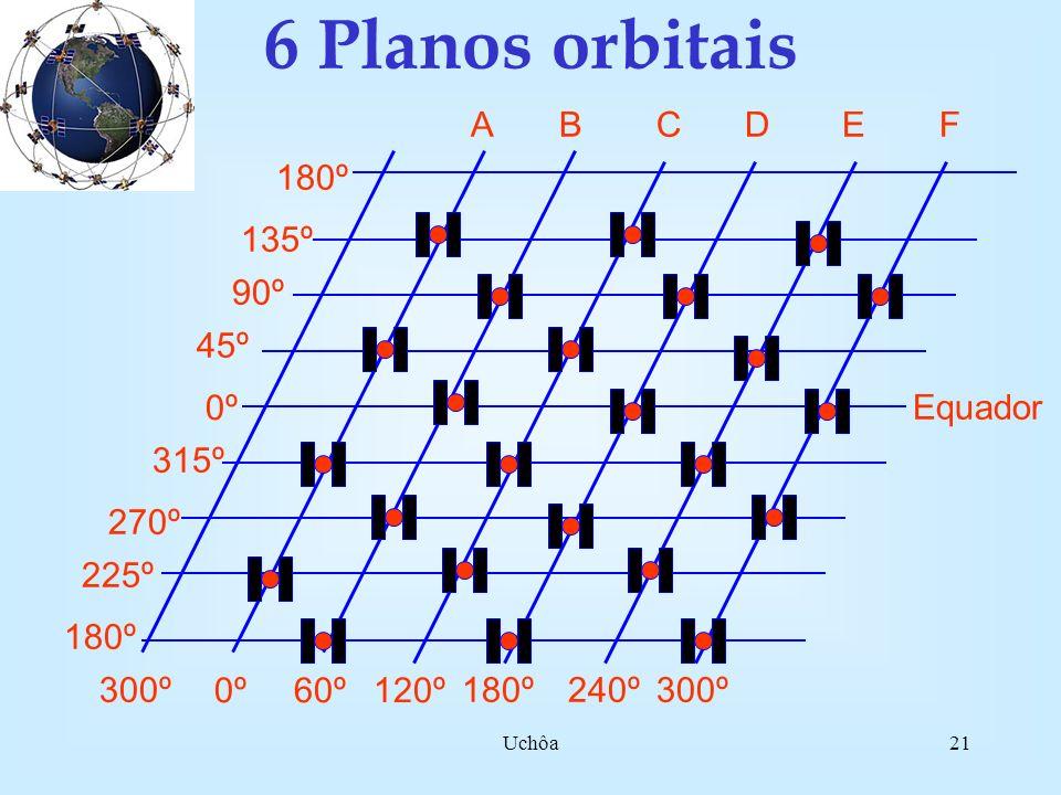 Uchôa20 5 blocos de diferentes satélites Bloco I (1978) Bloco II (1989)Bloco IIA (1989) Bloco IIR (1998) Bloco IIF (L5 ) Em breve