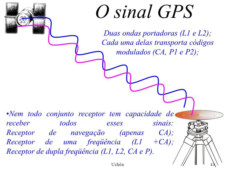 Uchôa42 A Troposfera Depois de atravessar a ionosfera, o sinal GPS entra na atmosfera terrestre, mais especificamente na troposfera, infelizmente o vapor d´água em nossa atmosfera também pode afetar o sinal e apesar dos erros causados pela troposfera terem praticamente a mesma dimensão daqueles causados pela ionosfera, estes são muito previsíveis e de fácil correção, isso faz com que afetem muito menos o posicionamento.
