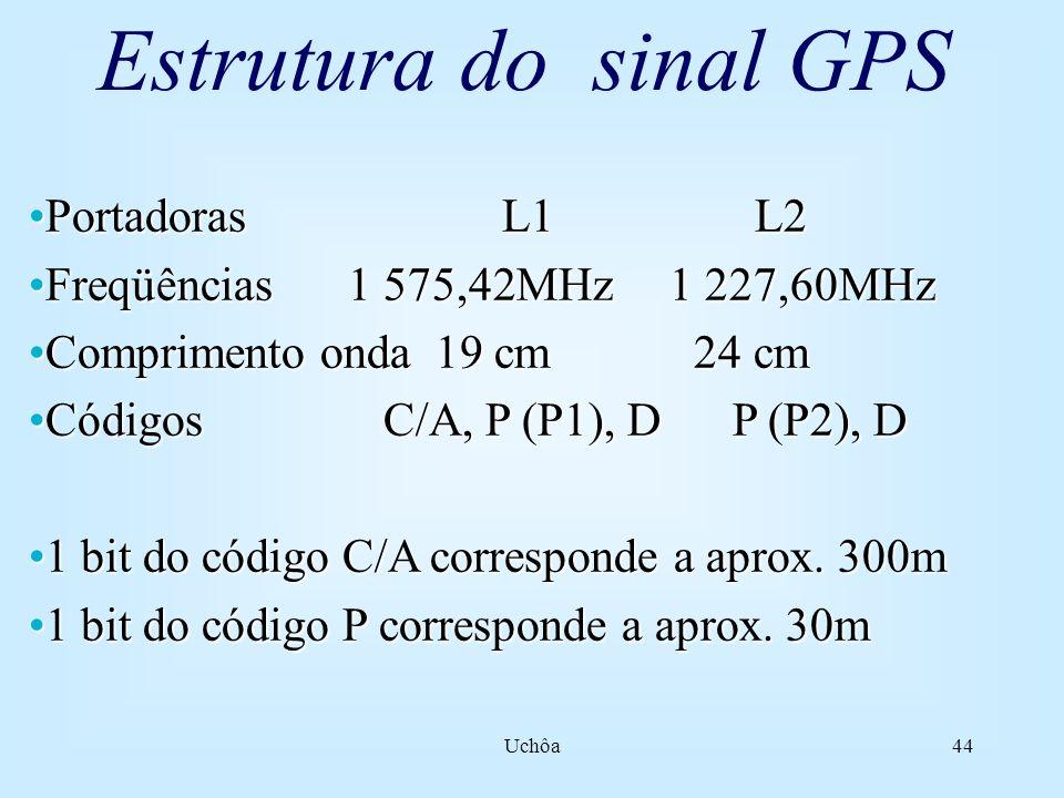 Uchôa43 O sinal GPS Duas ondas portadoras (L1 e L2); Cada uma delas transporta códigos modulados (CA, P1 e P2); Nem todo conjunto receptor tem capacidade de receber todos esses sinais: Receptor de navegação (apenas CA); Receptor de uma freqüência (L1 +CA); Receptor de dupla freqüência (L1, L2, CA e P).