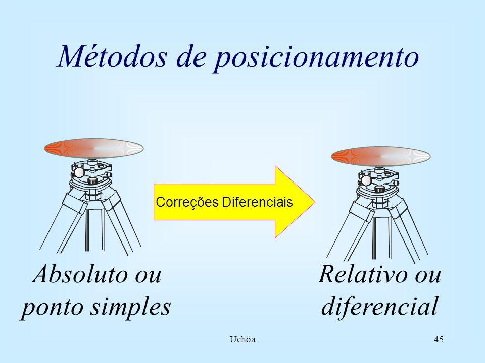 Uchôa44 Estrutura do sinal GPS Portadoras L1 L2Portadoras L1 L2 Freqüências1 575,42MHz 1 227,60MHzFreqüências1 575,42MHz 1 227,60MHz Comprimento onda 19 cm 24 cmComprimento onda 19 cm 24 cm Códigos C/A, P (P1), D P (P2), DCódigos C/A, P (P1), D P (P2), D 1 bit do código C/A corresponde a aprox.