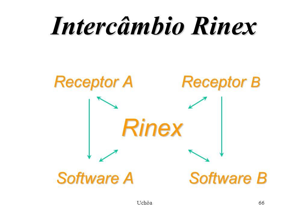 Uchôa65 Objetivo do Rinex Proporcionar intercâmbio de informações entre os diferentes fabricantes da área de GPS.