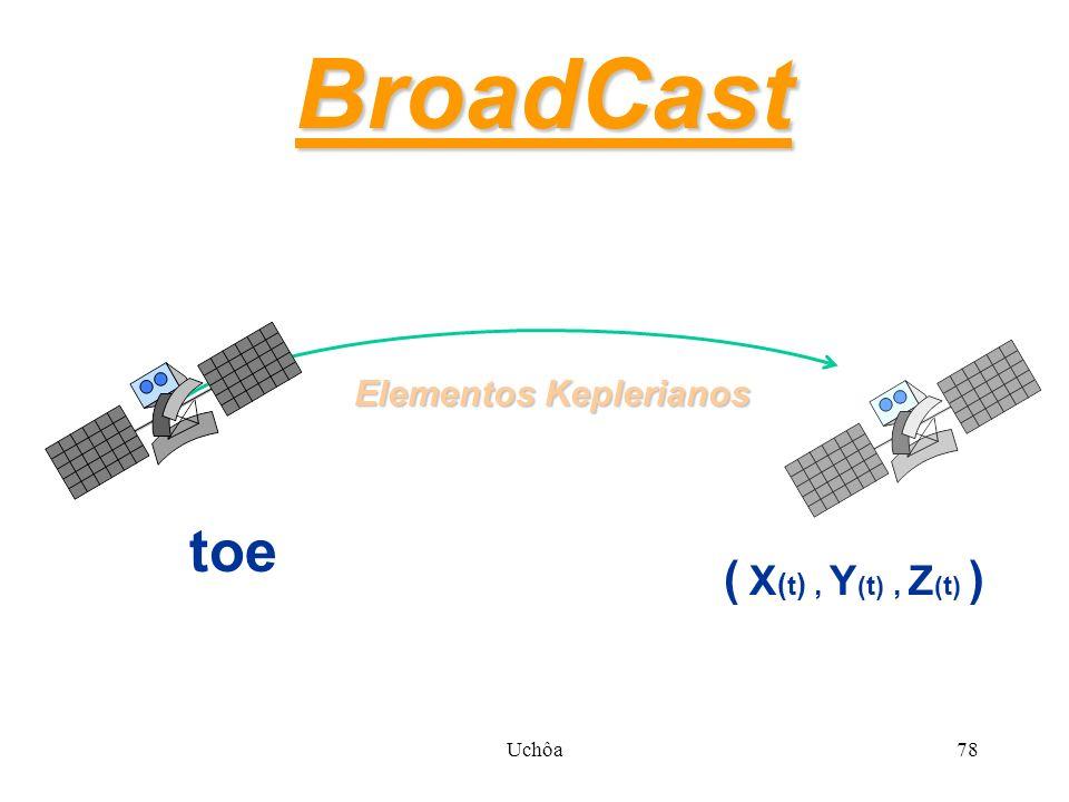 Uchôa77 Broadcast X Efemérides Precisas Broadcast - informação instantânea - processamento rápido Efemérides Precisas - informação precisa - processamento lento