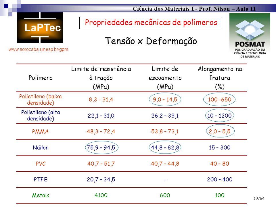Ciência dos Materiais I - Prof. Nilson – Aula 11 www.sorocaba.unesp.br/gpm 19/64 Propriedades mecânicas de polímeros Tensão x Deformação Polímero Limi
