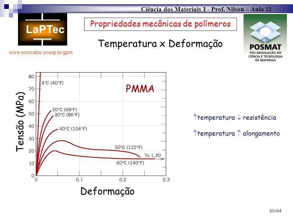 Ciência dos Materiais I - Prof. Nilson – Aula 11 www.sorocaba.unesp.br/gpm 20/64 Propriedades mecânicas de polímeros Temperatura x Deformação Tensão (
