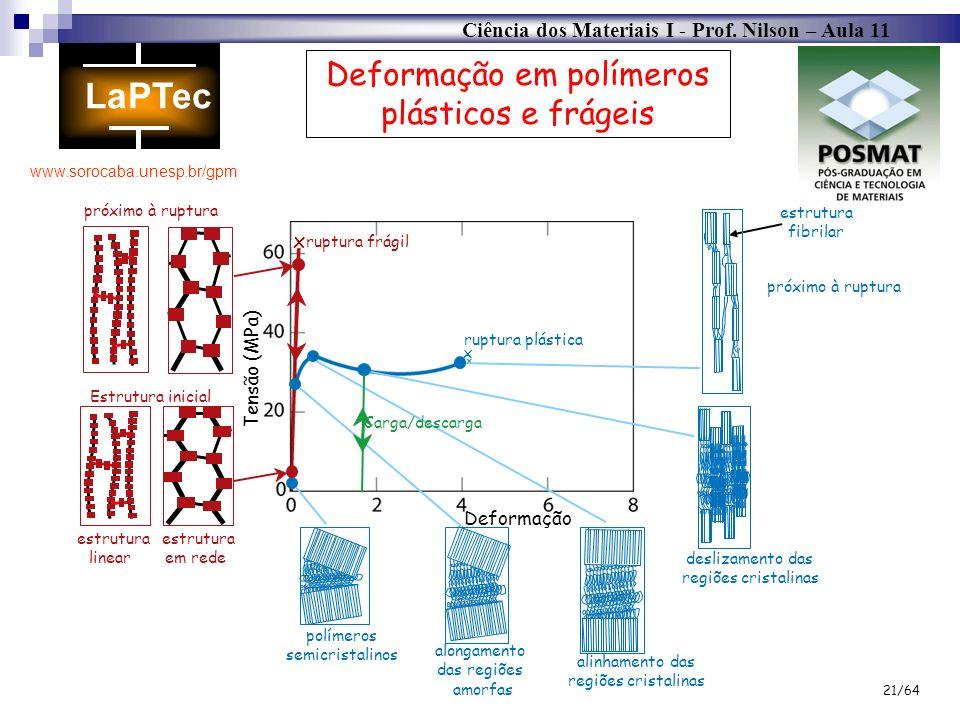 Ciência dos Materiais I - Prof. Nilson – Aula 11 www.sorocaba.unesp.br/gpm 21/64 Deformação em polímeros plásticos e frágeis ruptura frágil ruptura pl