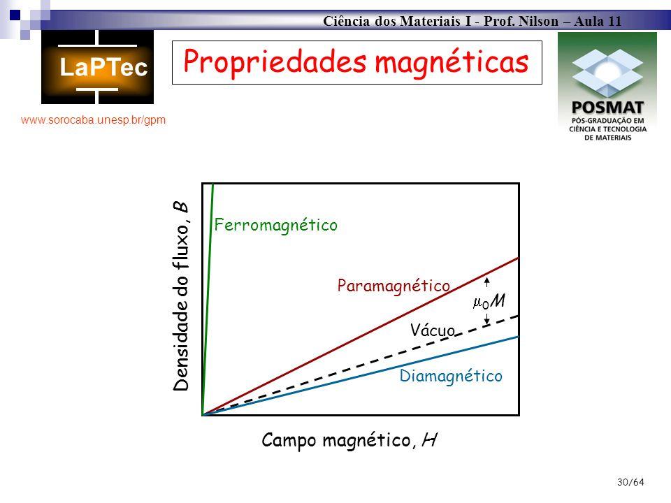Ciência dos Materiais I - Prof. Nilson – Aula 11 www.sorocaba.unesp.br/gpm 30/64 Propriedades magnéticas Campo magnético, H Densidade do fluxo, B Ferr