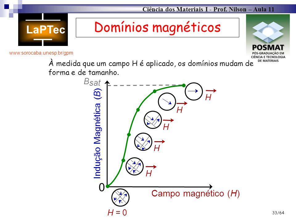 Ciência dos Materiais I - Prof. Nilson – Aula 11 www.sorocaba.unesp.br/gpm 33/64 Campo magnético (H) Indução Magnética (B) 0 B sat H H H H H H = 0 À m