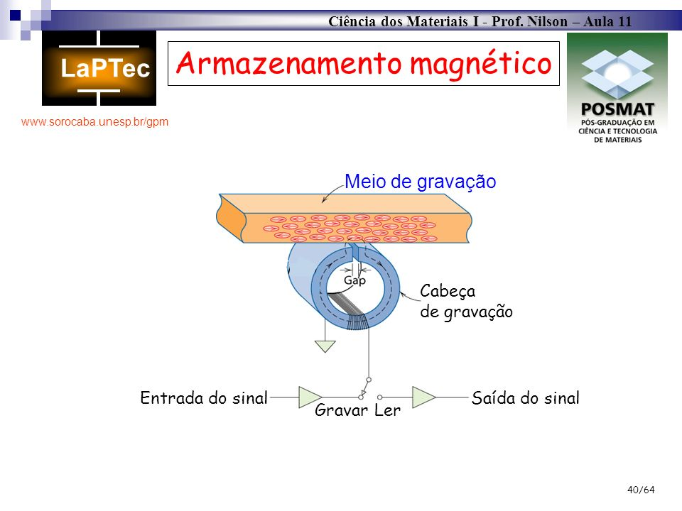 Ciência dos Materiais I - Prof. Nilson – Aula 11 www.sorocaba.unesp.br/gpm 40/64 Entrada do sinalSaída do sinal LerGravar Cabeça de gravação Meio de g