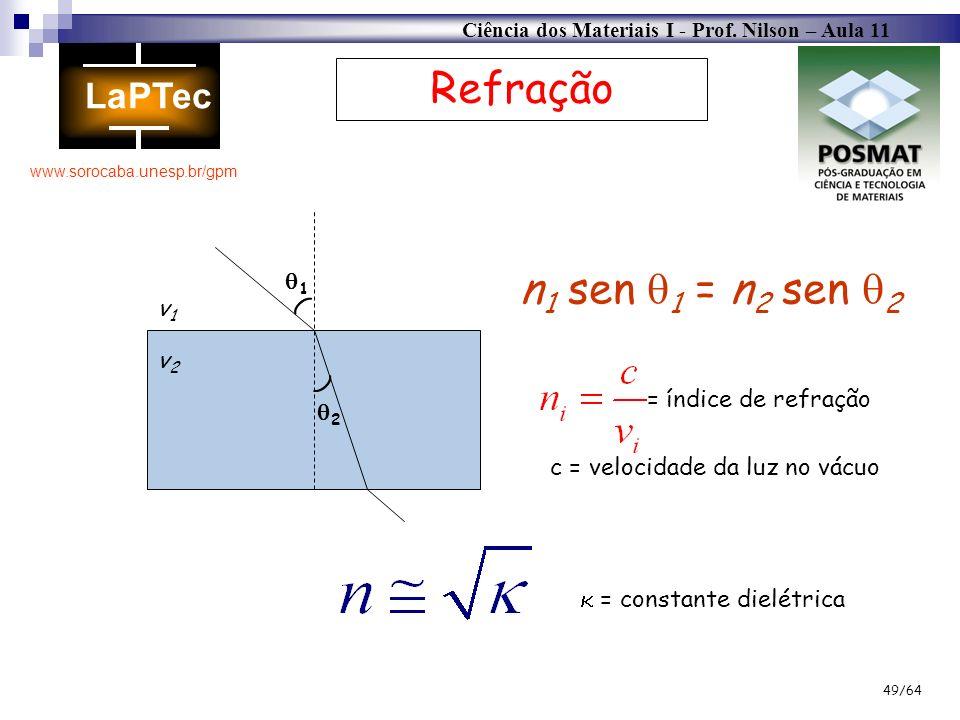 Ciência dos Materiais I - Prof. Nilson – Aula 11 www.sorocaba.unesp.br/gpm 49/64 Refração ( ( 1 2 v1v1 v2v2 n 1 sen 1 = n 2 sen 2 = índice de refração