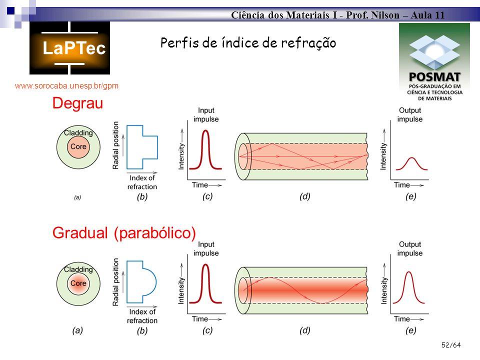 Ciência dos Materiais I - Prof. Nilson – Aula 11 www.sorocaba.unesp.br/gpm 52/64 Gradual (parabólico) Perfis de índice de refração Degrau