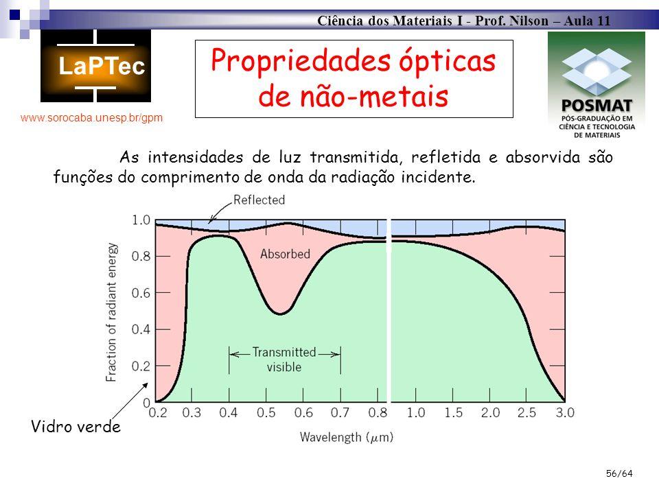 Ciência dos Materiais I - Prof. Nilson – Aula 11 www.sorocaba.unesp.br/gpm 56/64 Propriedades ópticas de não-metais As intensidades de luz transmitida