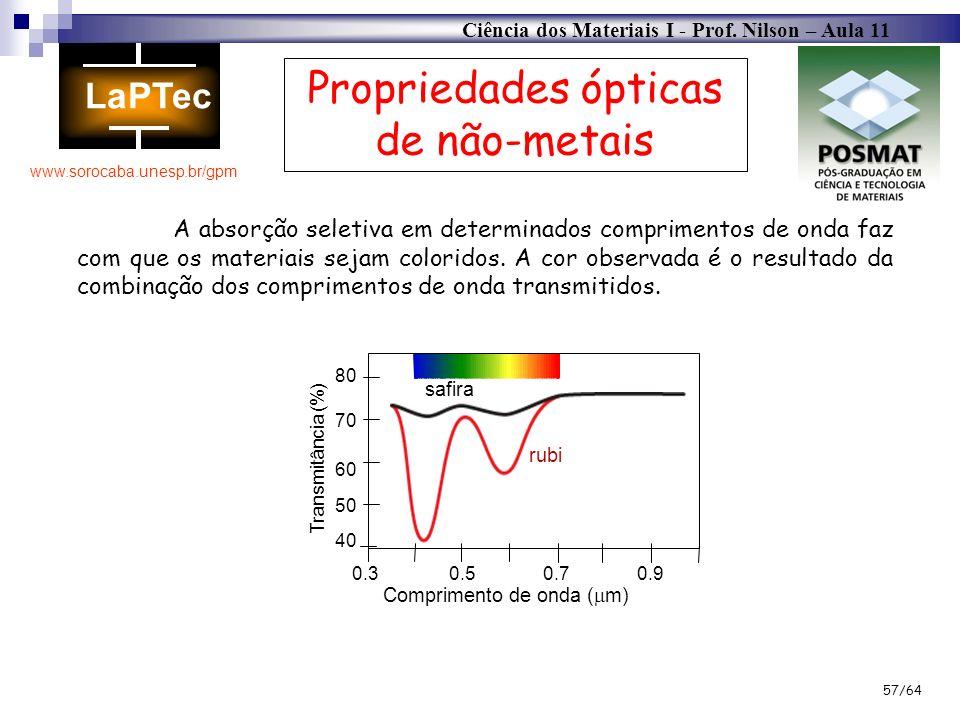 Ciência dos Materiais I - Prof. Nilson – Aula 11 www.sorocaba.unesp.br/gpm 57/64 Propriedades ópticas de não-metais A absorção seletiva em determinado