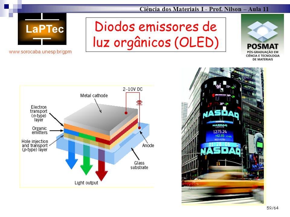 Ciência dos Materiais I - Prof. Nilson – Aula 11 www.sorocaba.unesp.br/gpm 59/64 Diodos emissores de luz orgânicos (OLED)