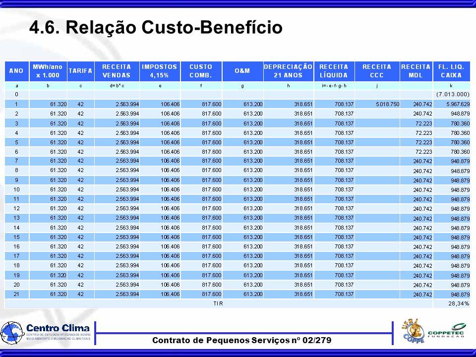 Contrato de Pequenos Serviços nº 02/279 4.6. Relação Custo-Benefício