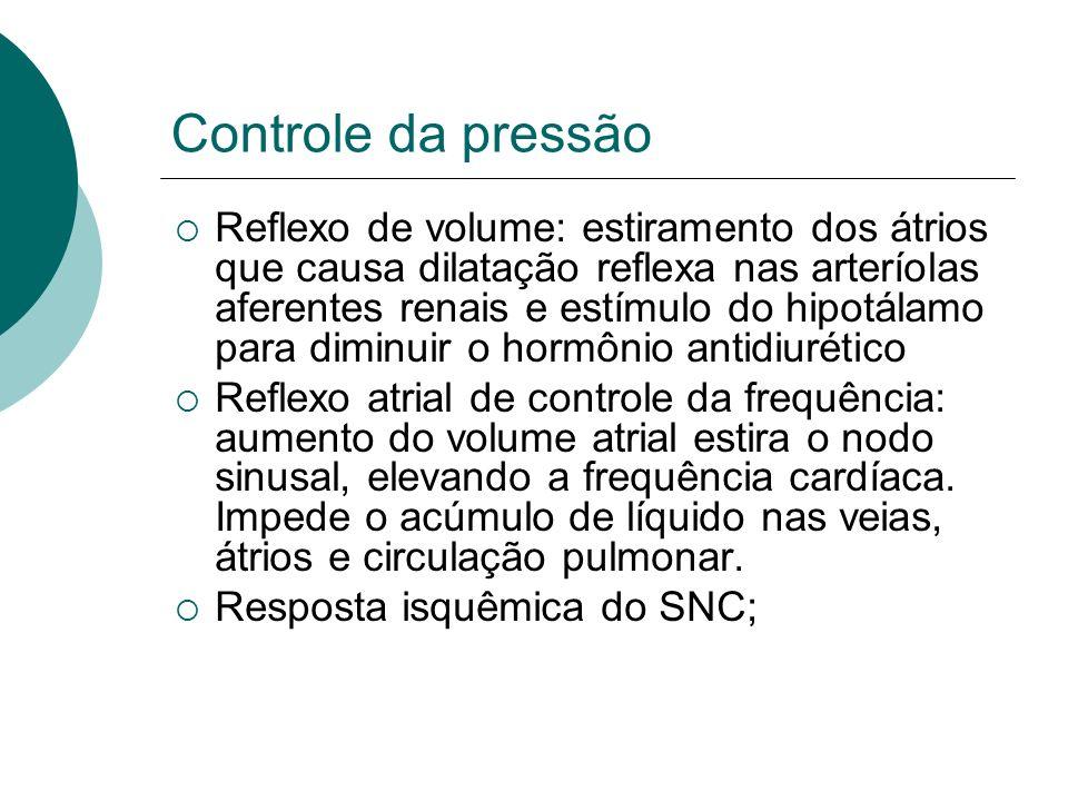 Controle da pressão Reflexo de volume: estiramento dos átrios que causa dilatação reflexa nas arteríolas aferentes renais e estímulo do hipotálamo par