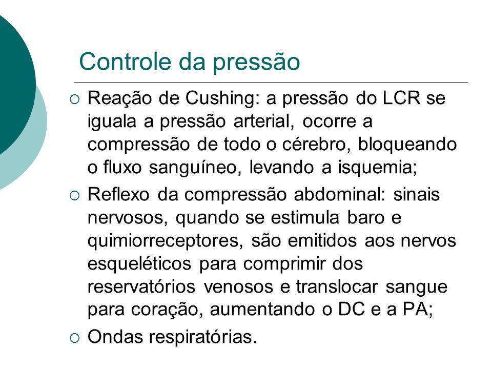Controle da pressão Reação de Cushing: a pressão do LCR se iguala a pressão arterial, ocorre a compressão de todo o cérebro, bloqueando o fluxo sanguí