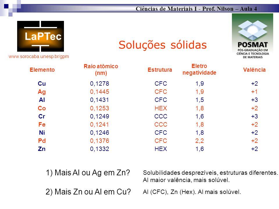 Ciências de Materiais I - Prof. Nilson – Aula 4 www.sorocaba.unesp.br/gpm Cu0,1278CFC1,9+2 Ag0,1445CFC1,9+1 Al0,1431CFC1,5+3 Co0,1253HEX1,8+2 Cr0,1249