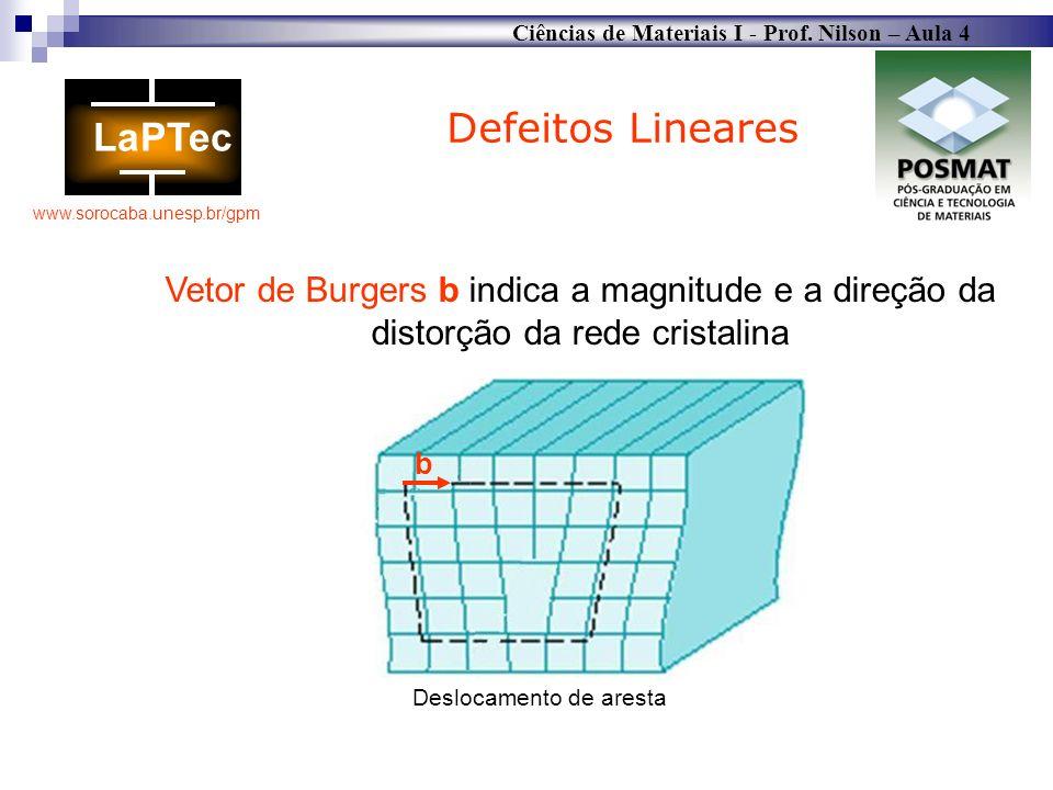 Ciências de Materiais I - Prof. Nilson – Aula 4 www.sorocaba.unesp.br/gpm Defeitos Lineares Vetor de Burgers b indica a magnitude e a direção da disto