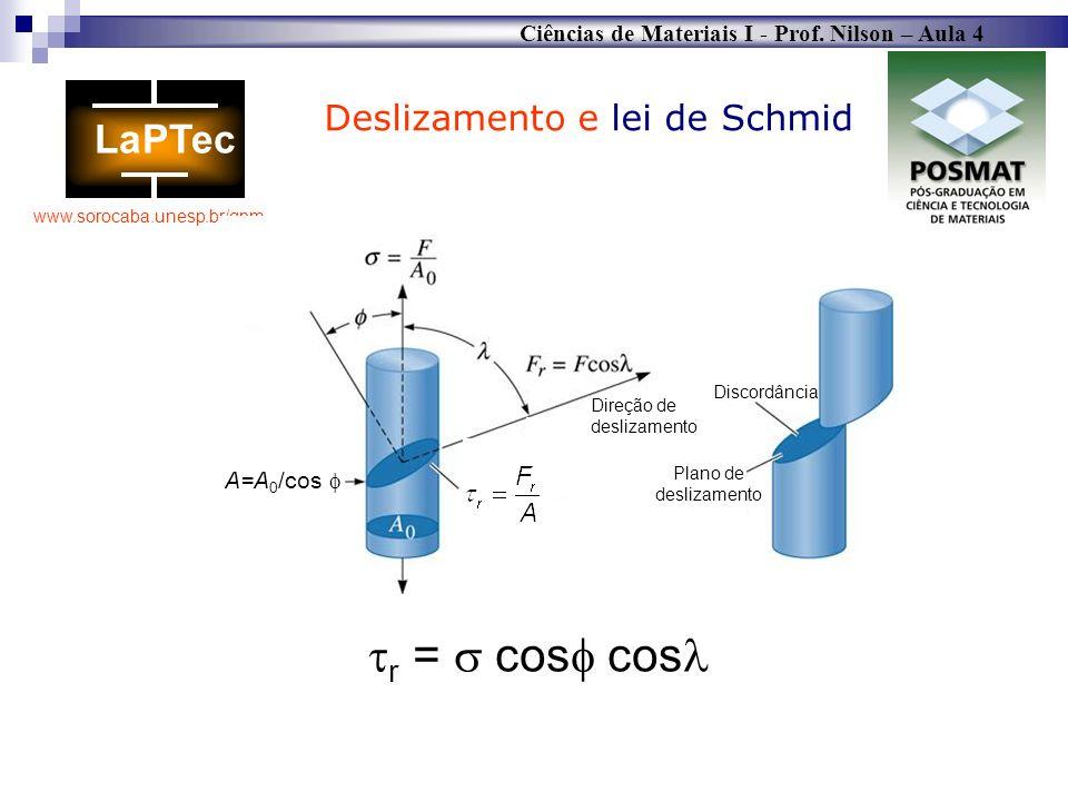 Ciências de Materiais I - Prof. Nilson – Aula 4 www.sorocaba.unesp.br/gpm Deslizamento e lei de Schmid A=A 0 /cos Direção de deslizamento Plano de des