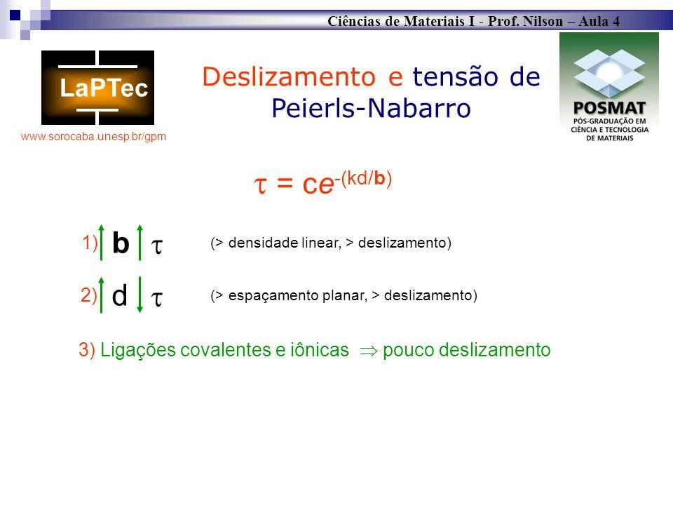 Ciências de Materiais I - Prof. Nilson – Aula 4 www.sorocaba.unesp.br/gpm = ce -(kd/b) Deslizamento e tensão de Peierls-Nabarro d b 1) 2) (> densidade