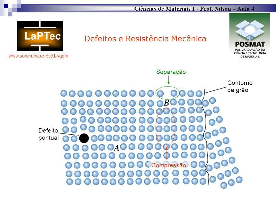 Ciências de Materiais I - Prof. Nilson – Aula 4 www.sorocaba.unesp.br/gpm Contorno de grão Defeito pontual Defeitos e Resistência Mecânica Compressão