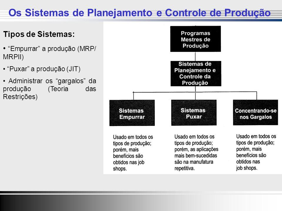 Clique para editar o estilo do título mestre Clique para editar os estilos do texto mestre Segundo nível Terceiro nível Quarto nível Quinto nível 23 Clique para editar o estilo do título mestre Clique para editar os estilos do texto mestre Segundo nível Terceiro nível Quarto nível Quinto nível 23 Tipos de Sistemas: Empurrar a produção (MRP/ MRPII) Puxar a produção (JIT) Administrar os gargalos da produção (Teoria das Restrições) Os Sistemas de Planejamento e Controle de Produção