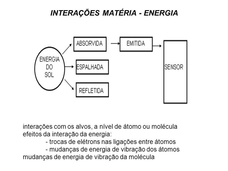 INTERAÇÕES MATÉRIA - ENERGIA interações com os alvos, a nível de átomo ou molécula efeitos da interação da energia: - trocas de elétrons nas ligações
