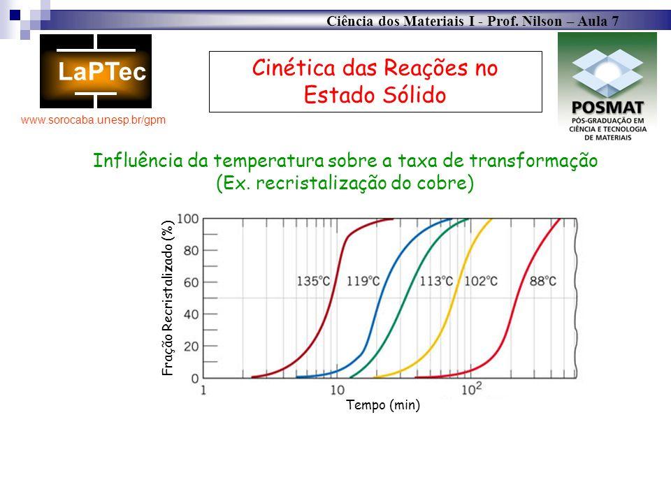 Ciência dos Materiais I - Prof. Nilson – Aula 7 www.sorocaba.unesp.br/gpm Cinética das Reações no Estado Sólido Influência da temperatura sobre a taxa
