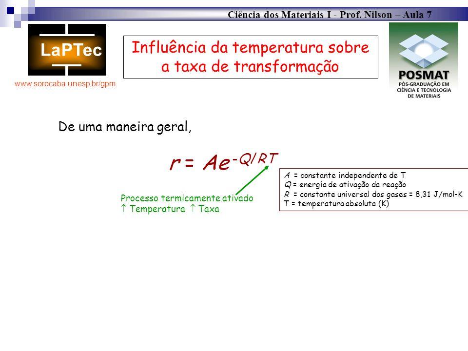 Ciência dos Materiais I - Prof. Nilson – Aula 7 www.sorocaba.unesp.br/gpm Influência da temperatura sobre a taxa de transformação De uma maneira geral