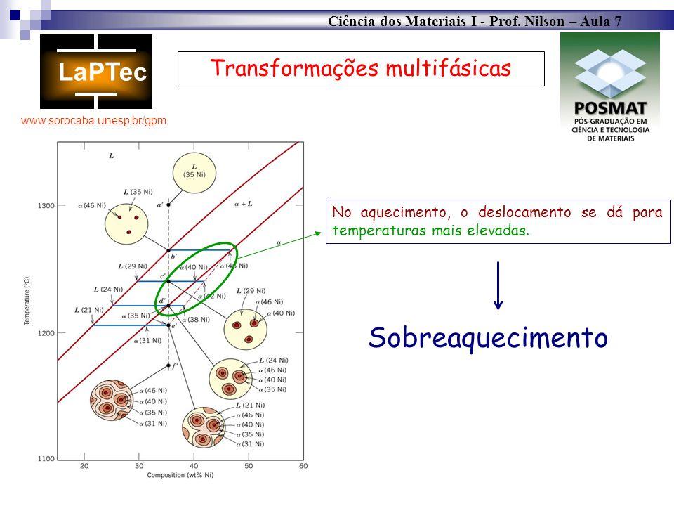 Ciência dos Materiais I - Prof. Nilson – Aula 7 www.sorocaba.unesp.br/gpm Transformações multifásicas No aquecimento, o deslocamento se dá para temper