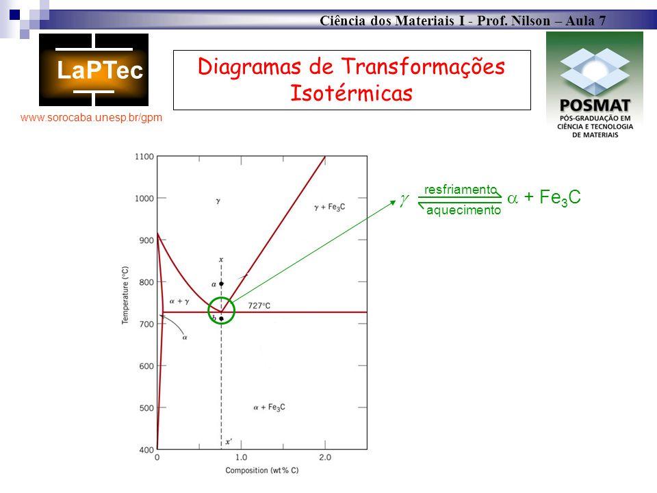 Ciência dos Materiais I - Prof. Nilson – Aula 7 www.sorocaba.unesp.br/gpm Diagramas de Transformações Isotérmicas + Fe 3 C resfriamento aquecimento