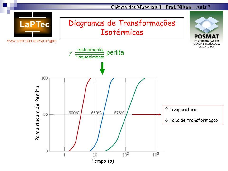 Ciência dos Materiais I - Prof. Nilson – Aula 7 www.sorocaba.unesp.br/gpm perlita resfriamento aquecimento Diagramas de Transformações Isotérmicas Por