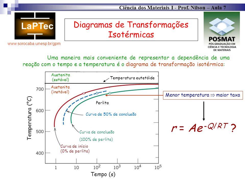 Ciência dos Materiais I - Prof. Nilson – Aula 7 www.sorocaba.unesp.br/gpm Diagramas de Transformações Isotérmicas Uma maneira mais conveniente de repr