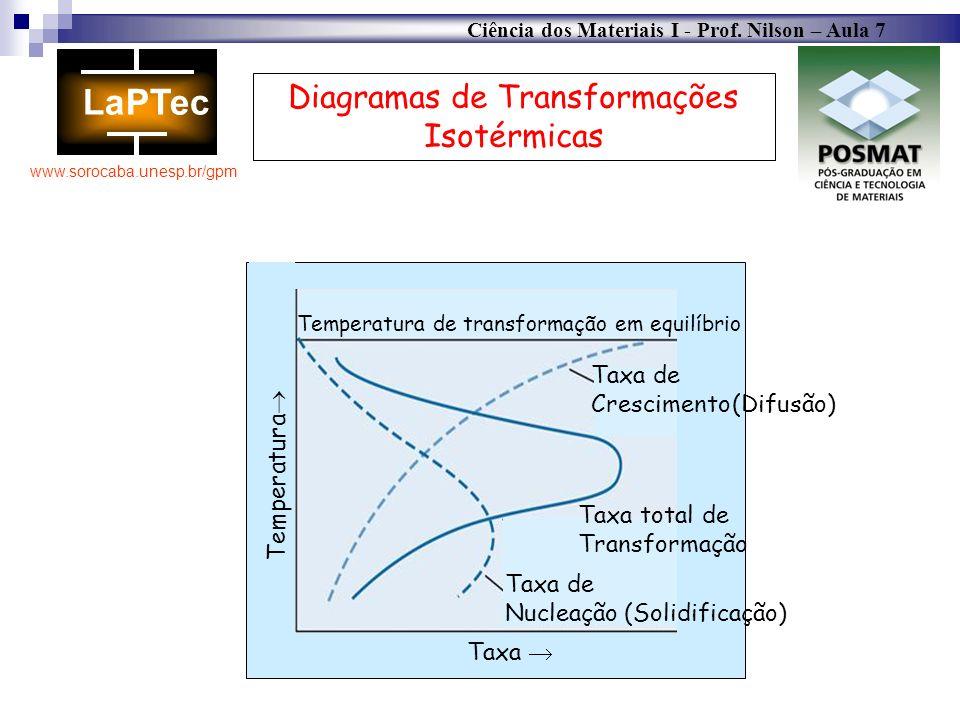 Ciência dos Materiais I - Prof. Nilson – Aula 7 www.sorocaba.unesp.br/gpm Diagramas de Transformações Isotérmicas Taxa de Nucleação Taxa de Cresciment