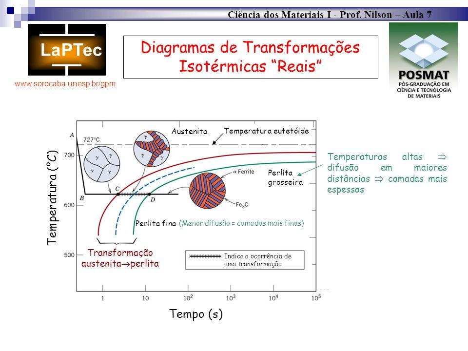 Ciência dos Materiais I - Prof. Nilson – Aula 7 www.sorocaba.unesp.br/gpm Diagramas de Transformações Isotérmicas Reais Indica a ocorrência de uma tra