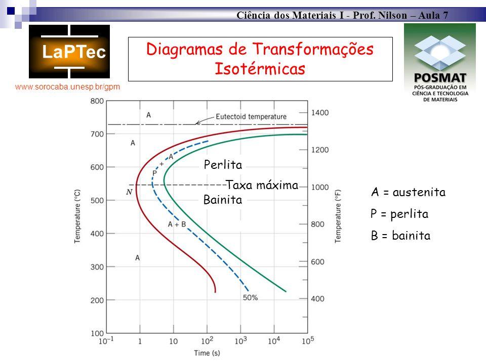Ciência dos Materiais I - Prof. Nilson – Aula 7 www.sorocaba.unesp.br/gpm A = austenita P = perlita B = bainita Diagramas de Transformações Isotérmica