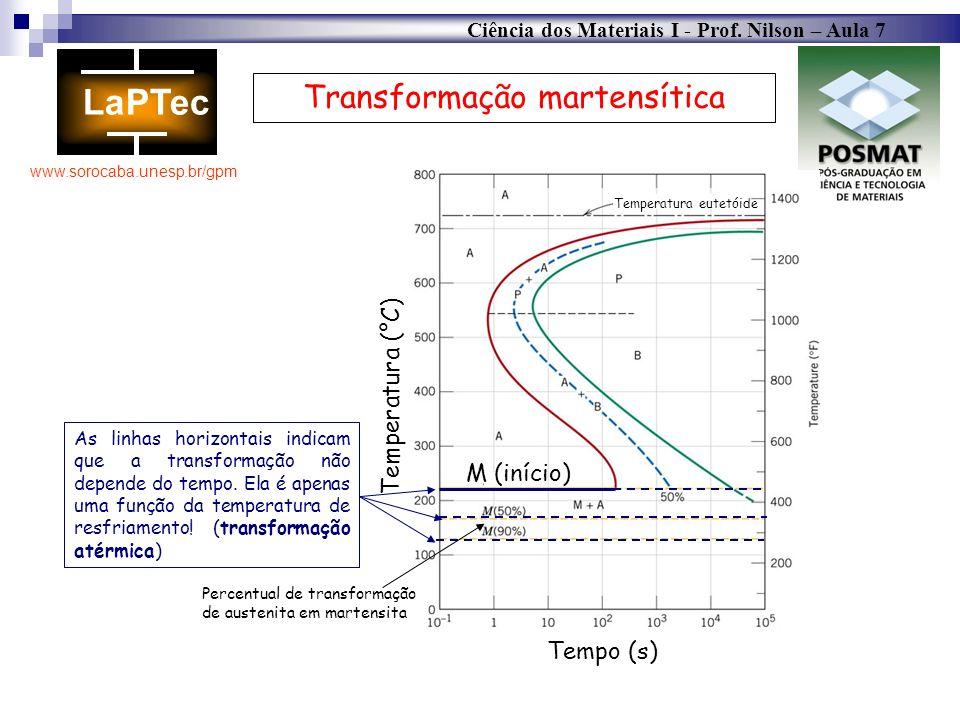 Ciência dos Materiais I - Prof. Nilson – Aula 7 www.sorocaba.unesp.br/gpm Transformação martensítica As linhas horizontais indicam que a transformação
