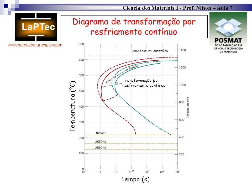 Ciência dos Materiais I - Prof. Nilson – Aula 7 www.sorocaba.unesp.br/gpm Diagrama de transformação por resfriamento contínuo Transformação por resfri