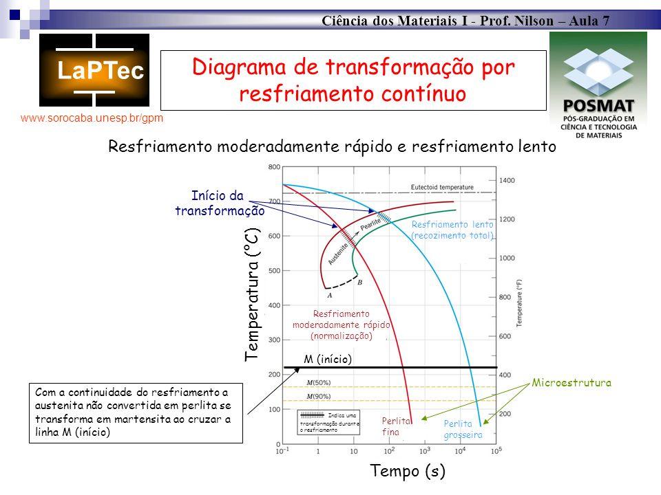 Ciência dos Materiais I - Prof. Nilson – Aula 7 www.sorocaba.unesp.br/gpm Diagrama de transformação por resfriamento contínuo Resfriamento moderadamen