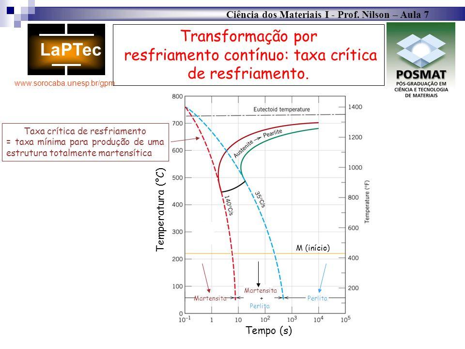 Ciência dos Materiais I - Prof. Nilson – Aula 7 www.sorocaba.unesp.br/gpm Transformação por resfriamento contínuo: taxa crítica de resfriamento. Marte
