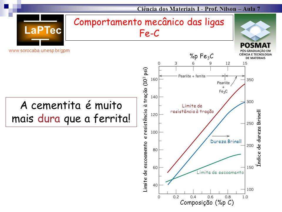 Ciência dos Materiais I - Prof. Nilson – Aula 7 www.sorocaba.unesp.br/gpm Comportamento mecânico das ligas Fe-C A cementita é muito mais dura que a fe