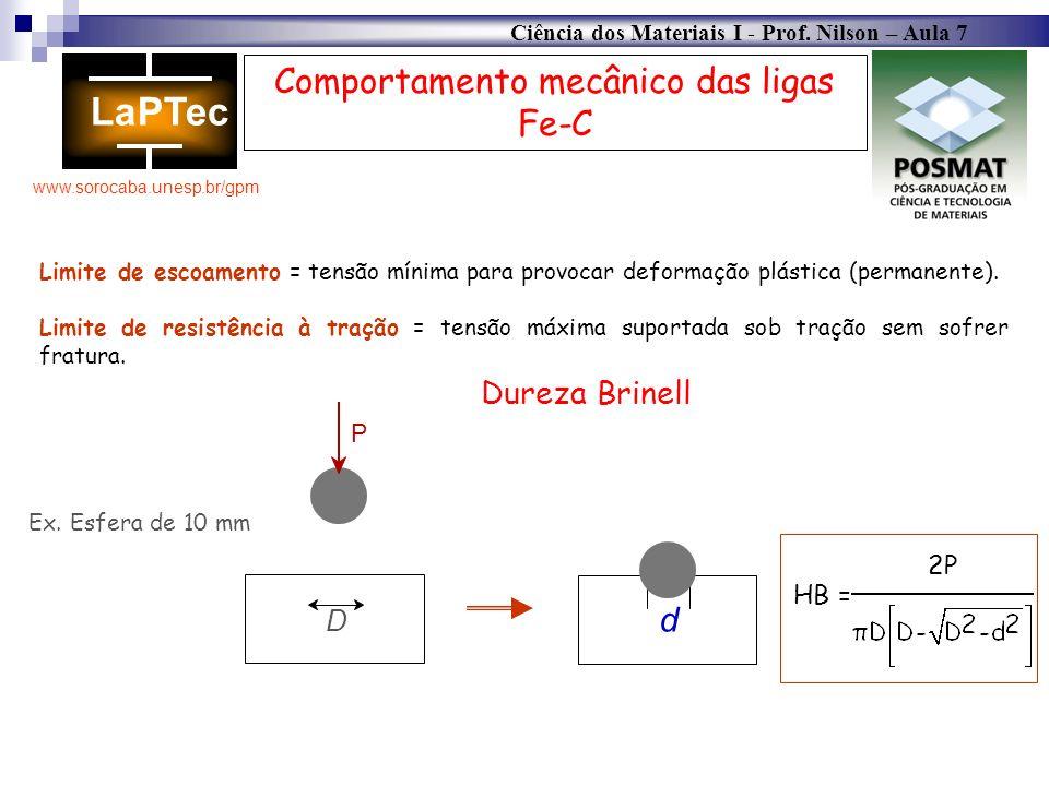 Ciência dos Materiais I - Prof. Nilson – Aula 7 www.sorocaba.unesp.br/gpm Comportamento mecânico das ligas Fe-C Limite de escoamento = tensão mínima p